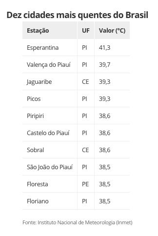 10 cidades mais quentes do Brasil